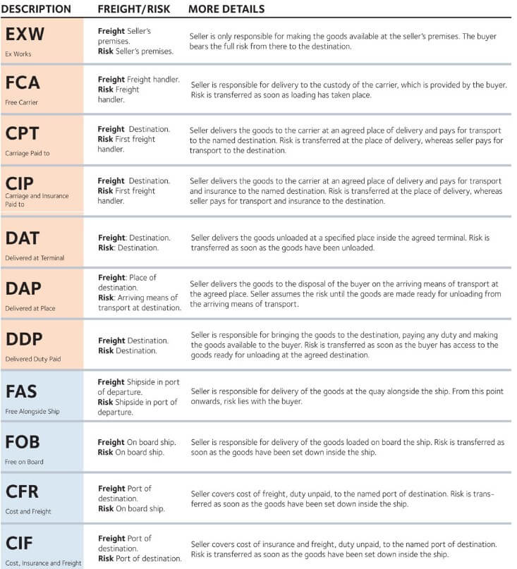 Shipping Guidance Incoterms (DAF, FES, DEQ, DDU and DDP)